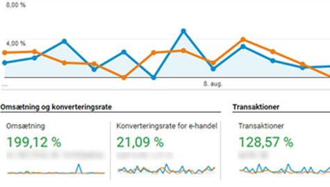Konverteringsoptimering for webshop ejere giver flere ordre